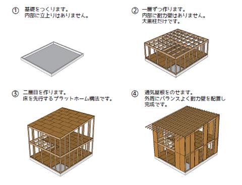 木骨軸組構法